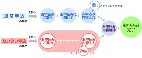 鹿児島銀行カードローン WEB申し込み
