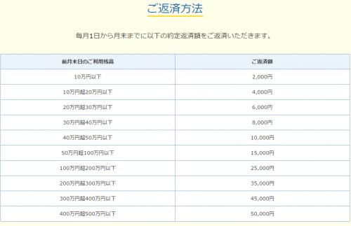 伊予銀行カードローン 返済表