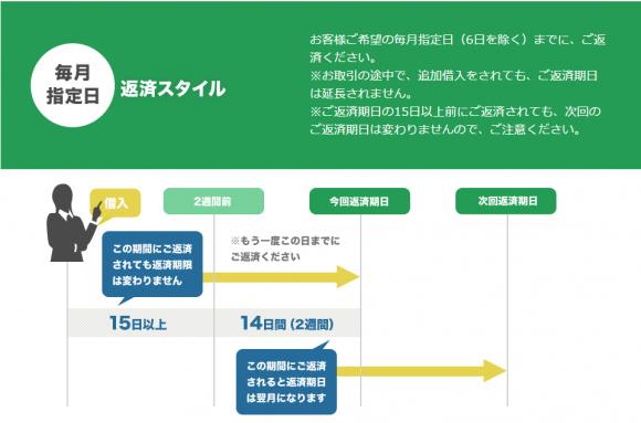 北海道銀行カードローン 指定日返済