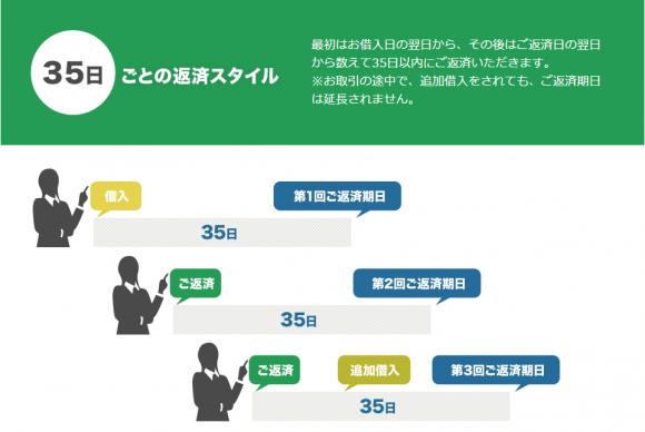 北海道銀行カードローン 返済方法35日