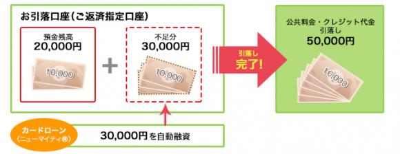 八十二銀行カードローン 自動融資システム