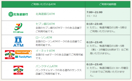 北海道銀行カードローン ATM