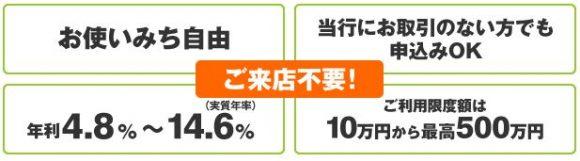 福島銀行カードローンポイント