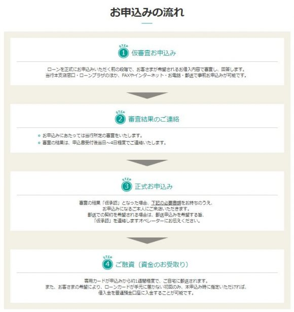 栃木銀行申し込み