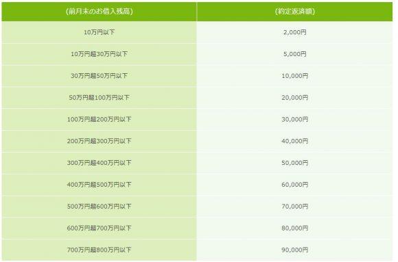 栃木銀行返済