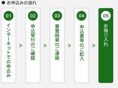 福邦銀行カードローン審査
