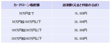 京葉銀行カードローン返済方法