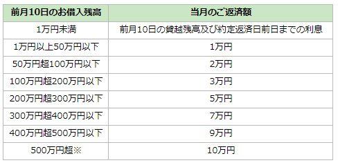 千葉興業銀行カードローン(リリーフ)返済方法