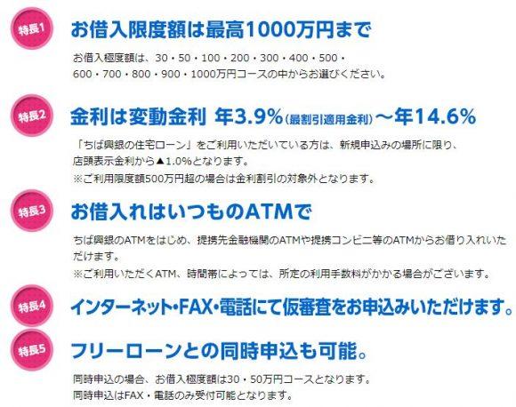 千葉興業銀行カードローン(リリーフ)特徴