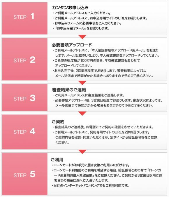 京葉銀行カードローン借入方法