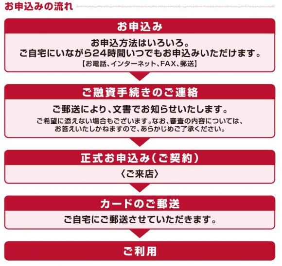 武蔵野銀行カードローン申し込み
