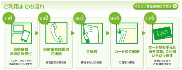 長野銀行カードローン 申し込み方法