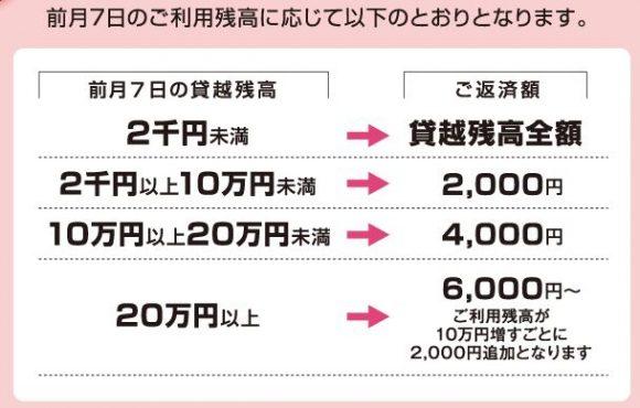 武蔵野銀行カードローン返済