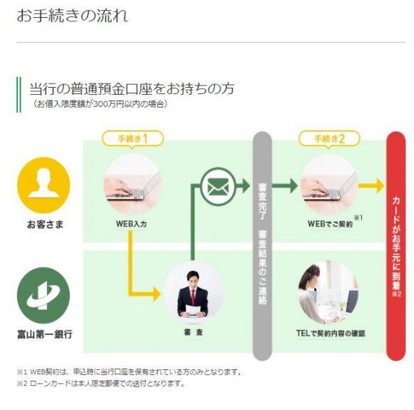 富山第一銀行カードローン申し込み