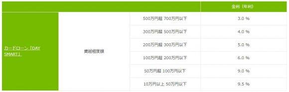 北國銀行カードローン金利