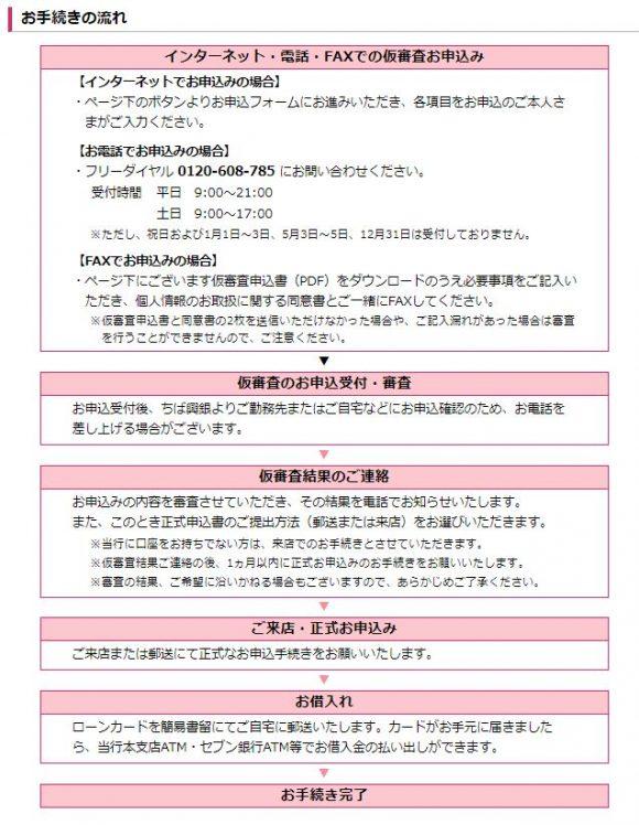 千葉興業銀行カードローン(リリーフ)借入方法