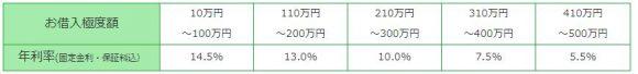 長野銀行カードローン 金利