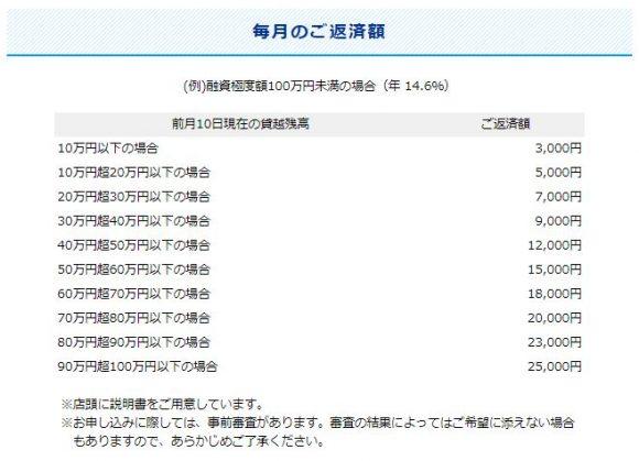 富山銀行カードローン返済額