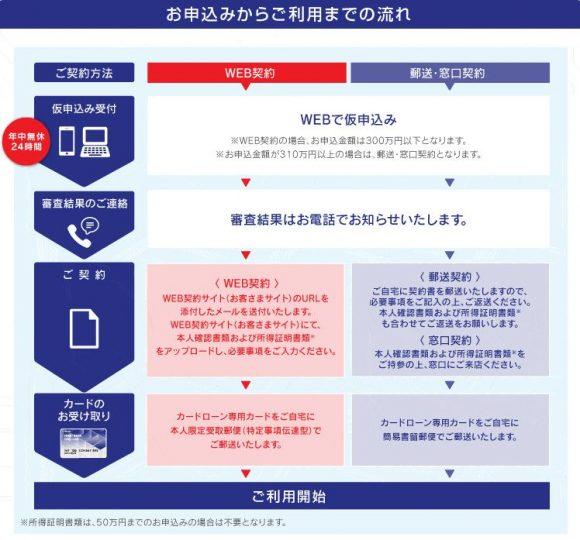 福井銀行カードローン審査