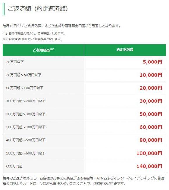 富山第一銀行カードローン返済額