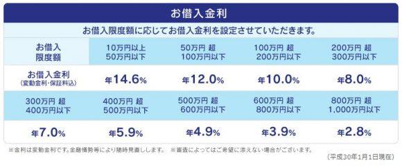 福井銀行カードローン金利