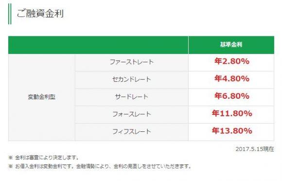 富山第一銀行カードローン金利