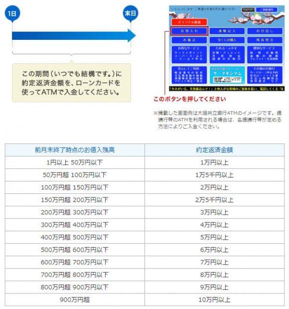 大垣共立銀行カードローン 返済 入金