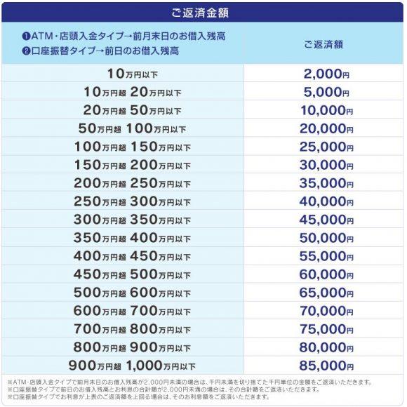 福井銀行カードローン限度額
