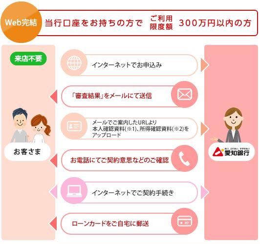愛知銀行カードローン申し込み