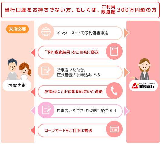愛知銀行カードローン限度額