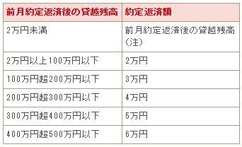 愛知銀行カードローン返済額