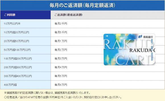 鳥取銀行カードローン 返済表