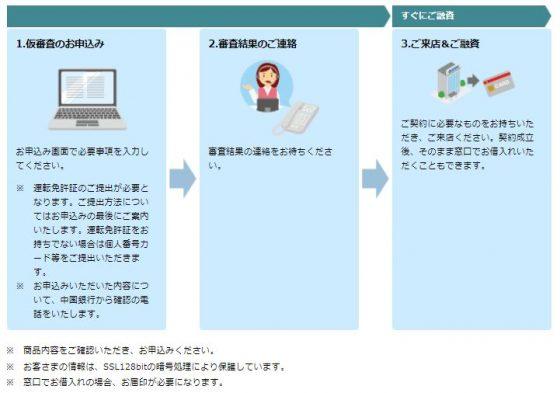 中国銀行カードローン 申し込み方法