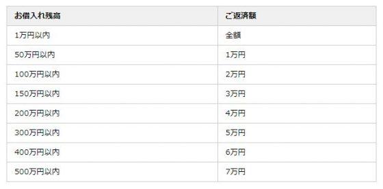 中国銀行カードローン 返済表