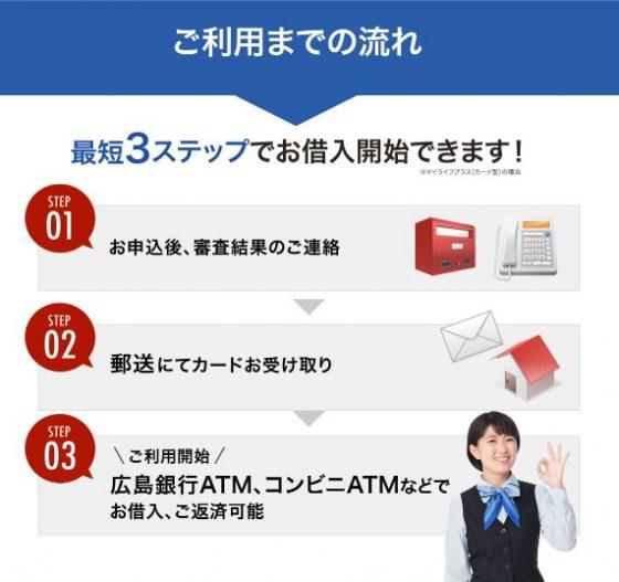 広島銀行カードローン 申し込み方法
