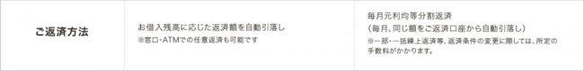 広島銀行カードローン 返済表詳細