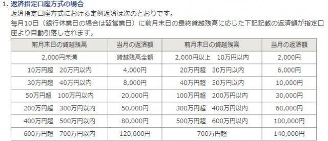 佐賀銀行カードローン 返済方法 口座