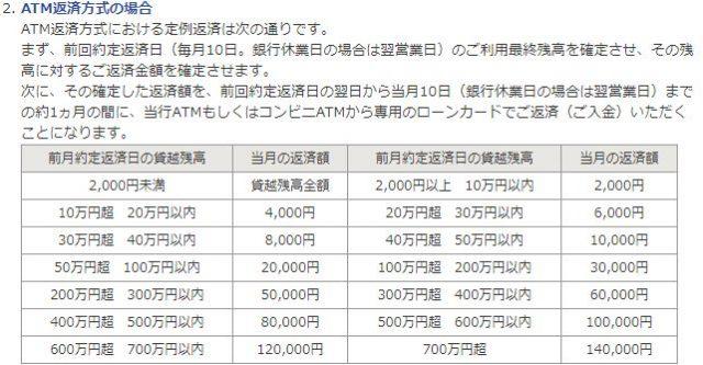 佐賀銀行カードローン 返済方法 ATM