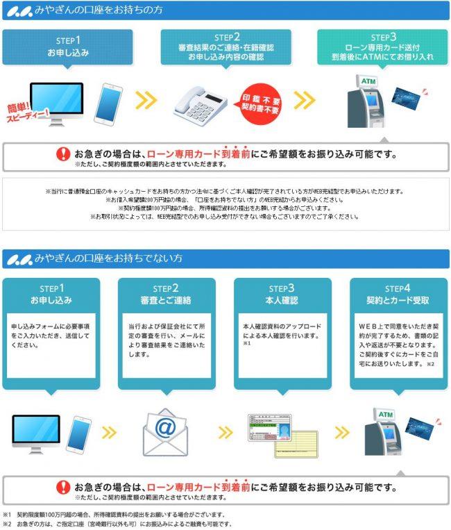 宮崎銀行カードローン 審査の流れ