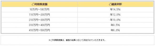 宮崎銀行カードローン 限度額