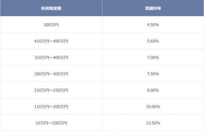 琉球銀行カードローン 限度額